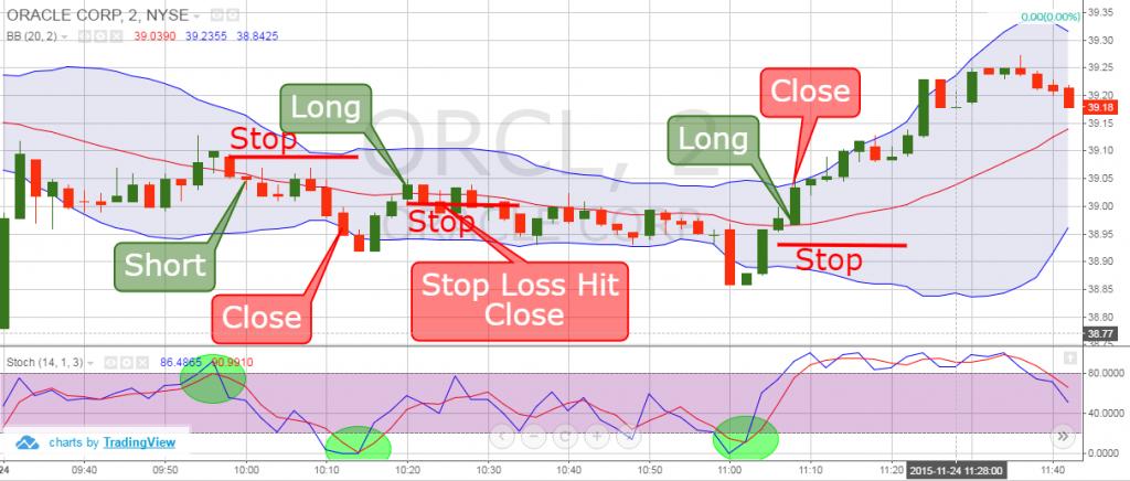 Scalping Trading